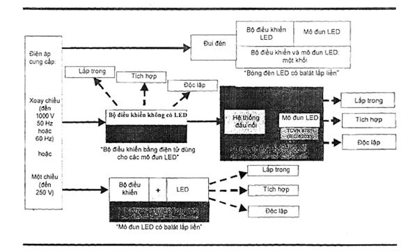 Hình B.1 - Tổng quan về hệ thống có mô đun LED và bộ điều khiển