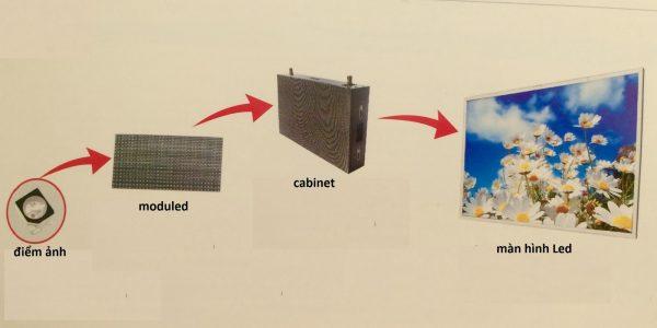 cấu tạo màn hình led p4