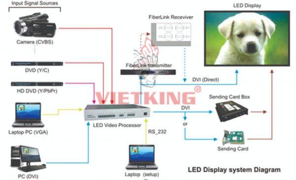 màn hình led p3 điều khiển dễ dàng